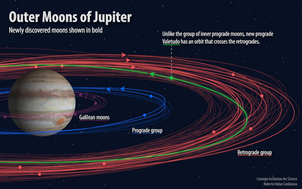 PHOTO: A graphic released by the Carnegie Institution for Science shows the orbits of the known and newly discovered moons of Jupiter.