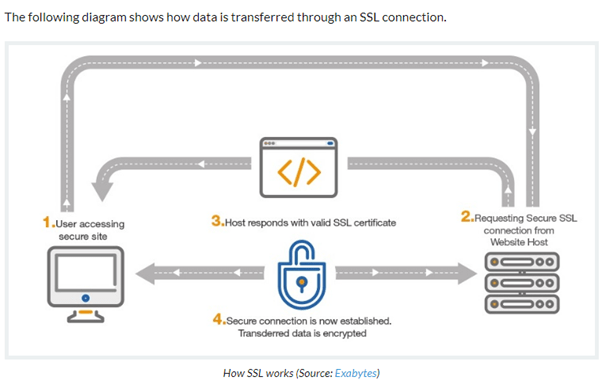 Why is SSL Certificate Essential for Your Website?