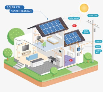 Would Your Home Benefit from Solar Power?