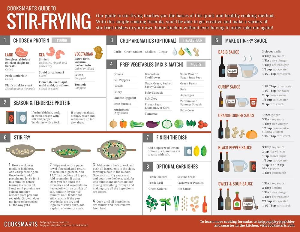 Image result for cook smarts website